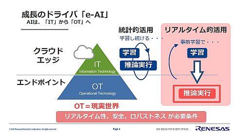 「e-AI」はOTで求められるリアルタイム性に対応するため、MCU/MPUに推論実行エンジンを容易に実装できるようにする技術だ