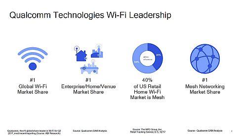 Wi-Fiにおけるクアルコムのリーダーシップ