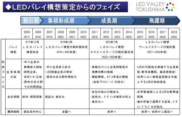 LEDバレイ構想策定からのフェイズ