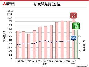 研究開発費の推移