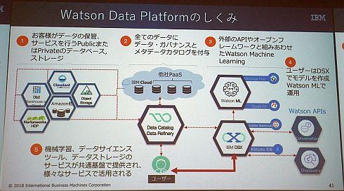 「Watson Data Platform」の仕組み