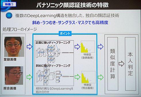 複数のディープラーニング構造を融合した独自の顔認証技術