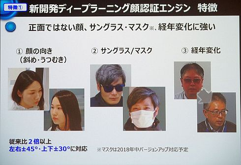 独自のディープラーニング顔認証技術により課題を解決