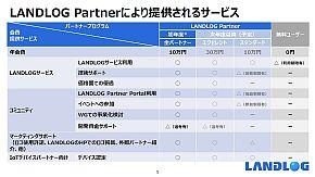 「LANDLOG Partner」により提供されるサービス
