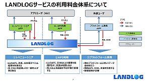「LANDLOG」の利用料金体系
