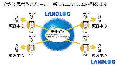 ランドログによるデザイン思考型アプローチ