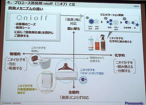 このグラフの中で、脱臭は左下側、消臭は右上側に位置している