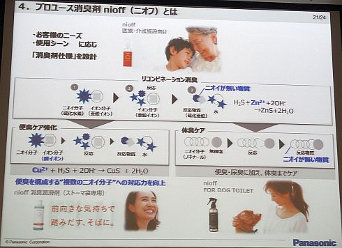 「ニオフ」の基礎技術「リコンビネーション消臭」と用途別に最適化した商品展開