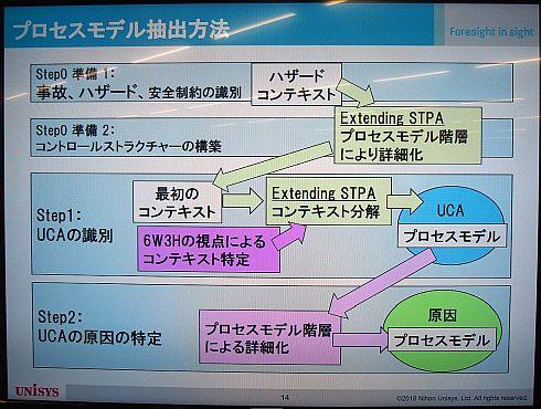 「Extending STPA」を用いたプロセスモデル抽出法