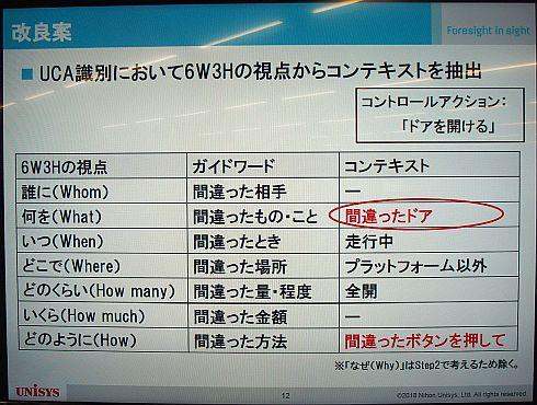 「6W3H」の視点によるコンテキスト特定