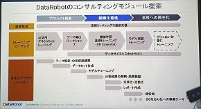 DataRobotによるコンサルティングモジュール提案
