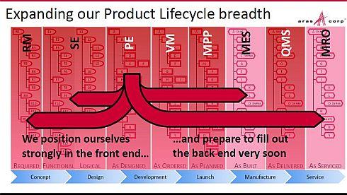 アラスは「製品イノベーションプラットフォーム」という考え方に基づきPLMの機能を拡張する