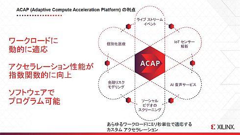 「ACAP」が適応可能なユースケース