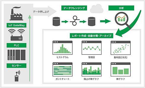 「Simple Analytics」のサービス概要