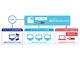 2D CAD「図脳RAPIDPRO19」のネットワーク版を発売、コスト削減効果が期待
