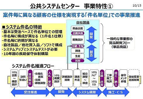 公共システムセンターの事業特性を表す「1件名1仕様」と「逆T字型モノづくり」