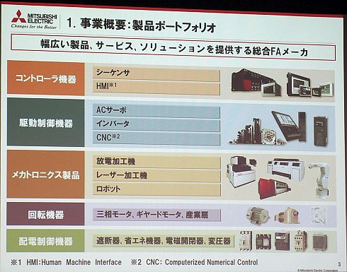 三菱電機のFAシステム事業の製品ポートフォリオ