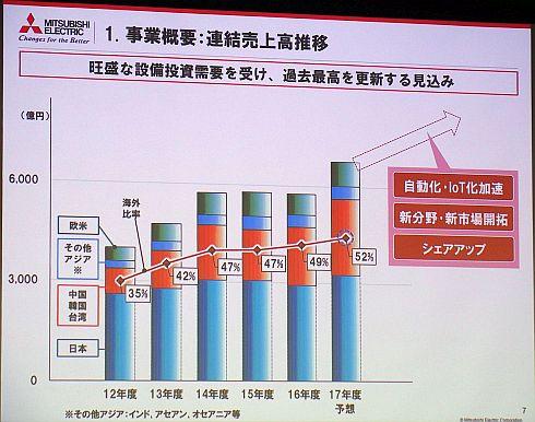 三菱電機のFAシステム事業の連結売上高推移