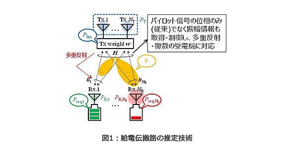 給電伝搬路の推定技術