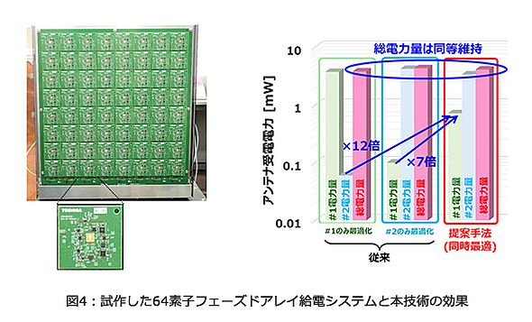 試作した64素子フェーズドアレイ給電システム(左)と実証実験の成果(右)