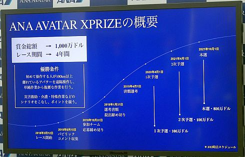 「ANA AVATAR XPRIZE」の概要