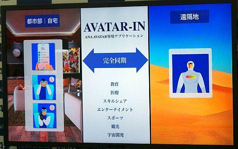 専用アプリケーション「AVATAR-IN」