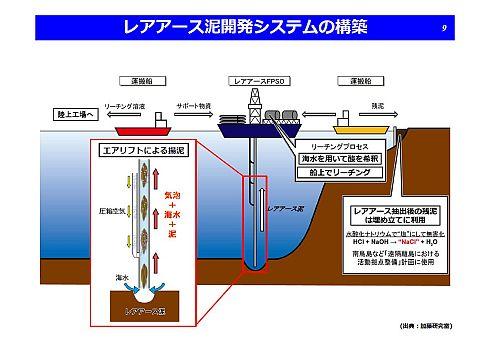 レアアース泥の採泥・揚泥はエアリフト方式を採用する