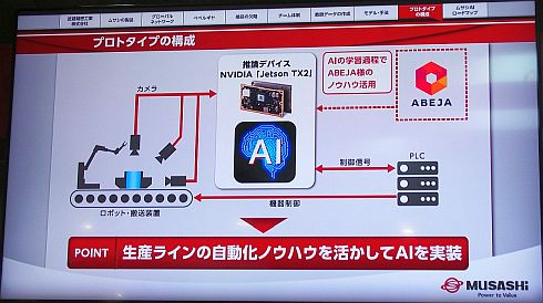 べベルギアの自動検品システムの構成