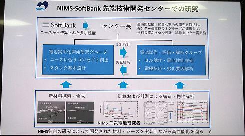 NIMS-SoftBank先端技術開発センターの研究開発体制