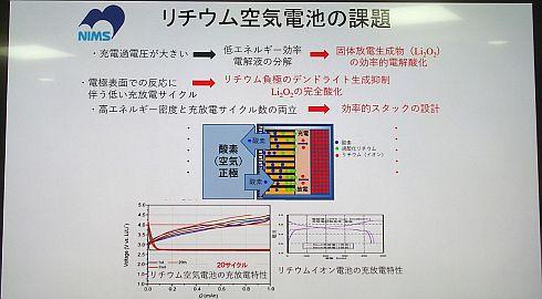 リチウム空気電池の課題