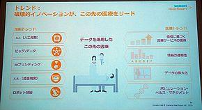 「医療デジタル化の推進」に関わる技術トレンドと医療トレンド
