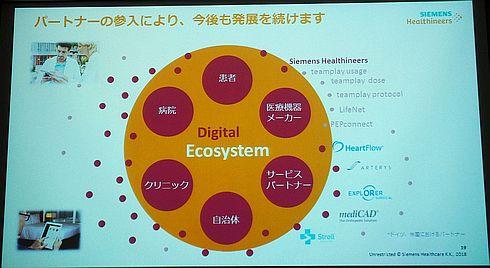 デジタルエコシステムを構成する要素