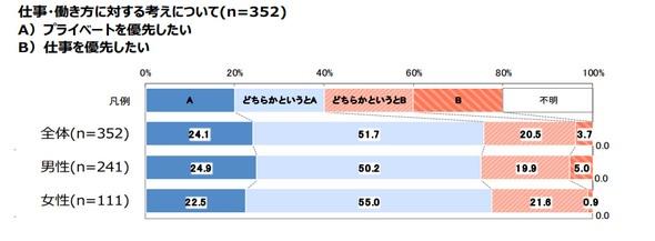 仕事よりプライベートを優先したいとする新入社員が全体の約8割(75.8%)