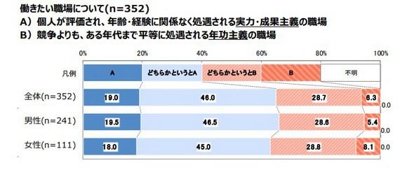 実力・成果主義の職場を望む人は合計で65%