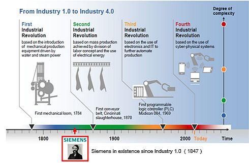 第1次〜第4次までの産業革命の進展とそれぞれの複雑度