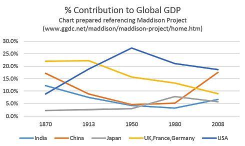 世界全体のGDPに締める日本のGDPの比率