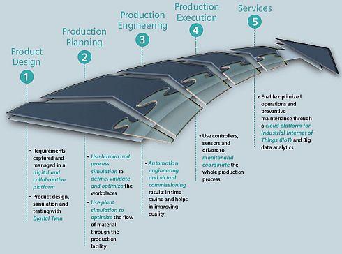 製品開発から市場投入、サービス提供に至るまでのプロセススレッド