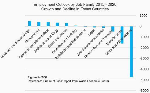「Future of Jobs」における2015〜2020年の雇用需要の傾向