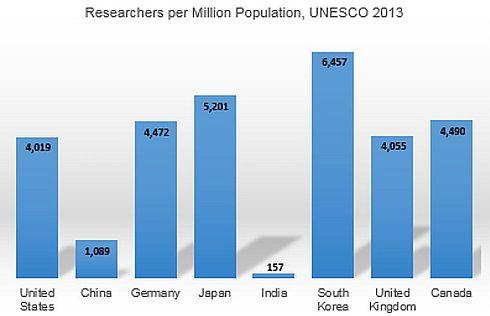 世界各国における人口100万人当たりの研究者の数