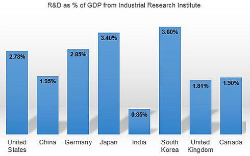 世界各国のGDPに対する研究開発投資比率