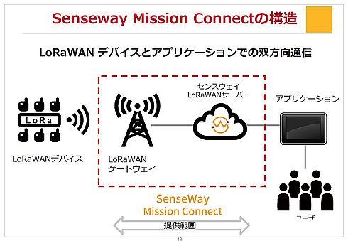 「Senseway Mission Connect」の構造