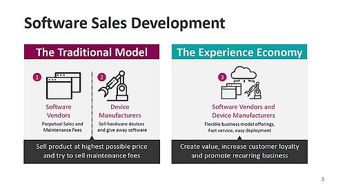 従来の製品販売とその維持管理で収益を売るビジネスモデルから、経験を売る=ソフトウェアを売るビジネスモデルへの変革