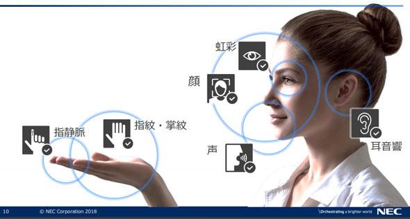 NECの生体認証技術