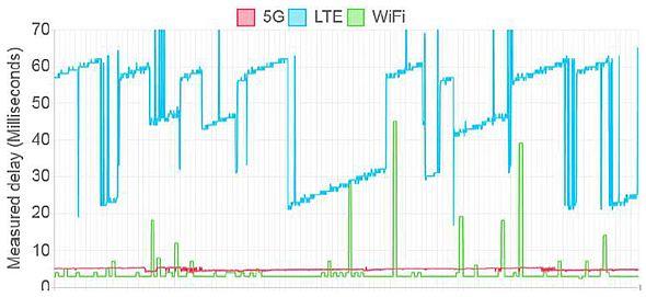 産業アプリケーション向けワイヤレス接続における実証実験結果