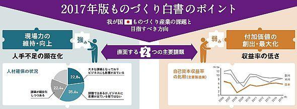 日本のモノづくり産業の課題と目指すべき方向