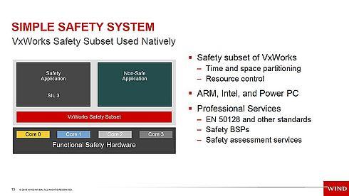 「VxWorks」を用いたシンプルな安全システムの構成