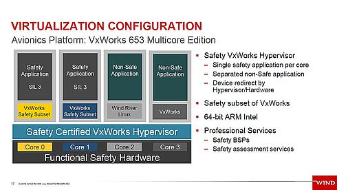 「VxWorks 653」バージョン4のハイパーバイザーを用いたパーティショニングによる安全システムの構成