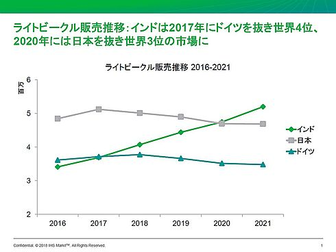 インド、日本、ドイツのライトビークル販売台数の推移