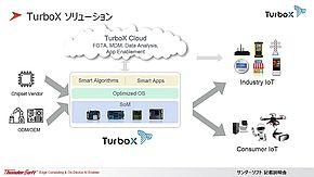 「Turbo X」のイメージ