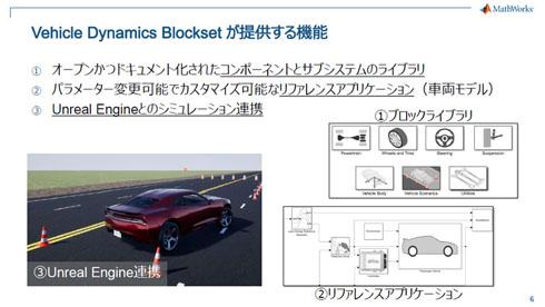 設計開発ツール:車両制御開発にもっとシミュレーションを